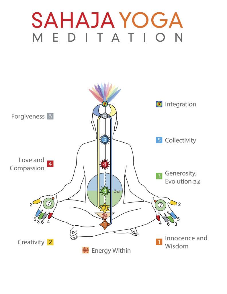 Remote Meditation Sessions Sahaja Yoga Meditation Division Of Student Affairs