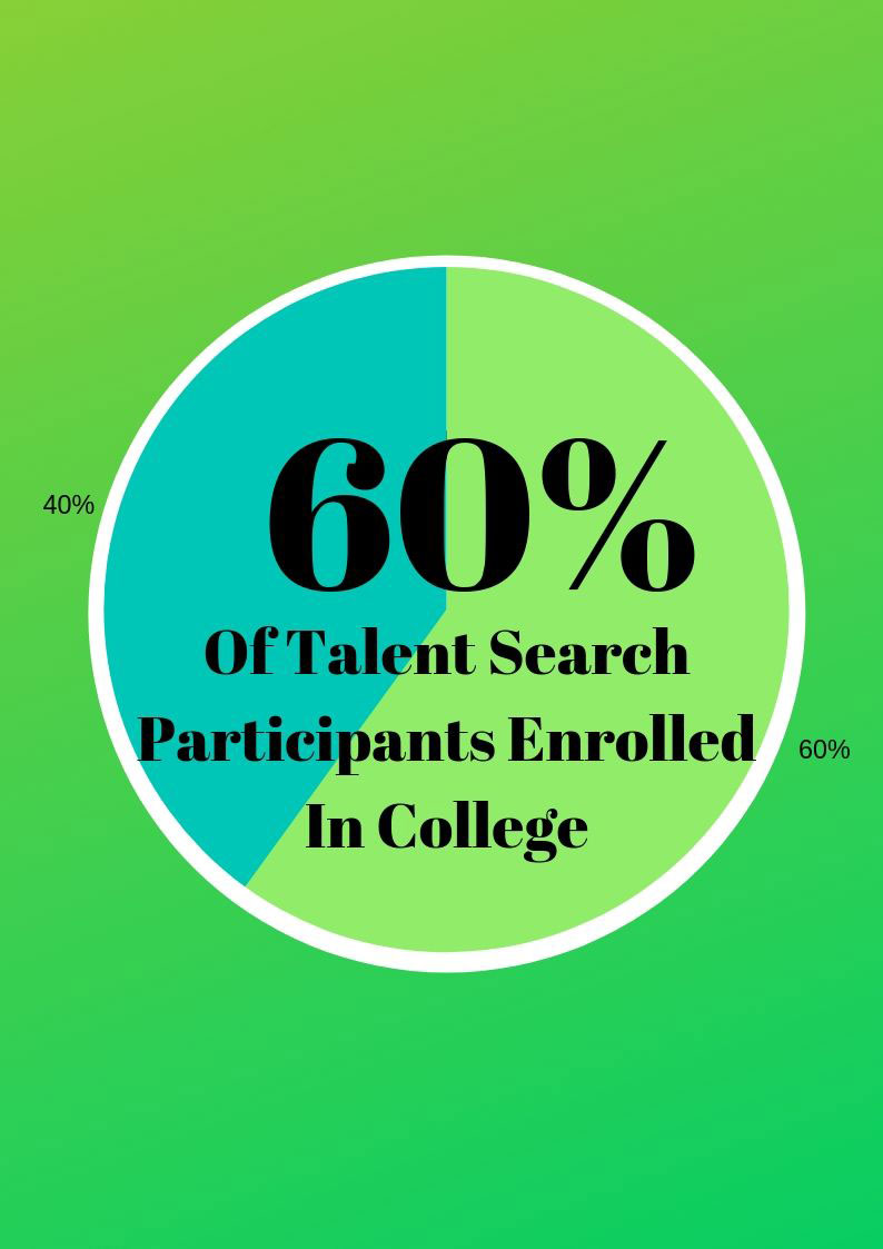 60% of talent search participants  enrolled in college