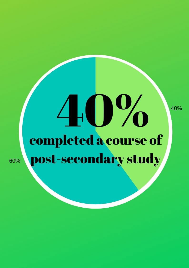 40% completed a course of post-secondary study