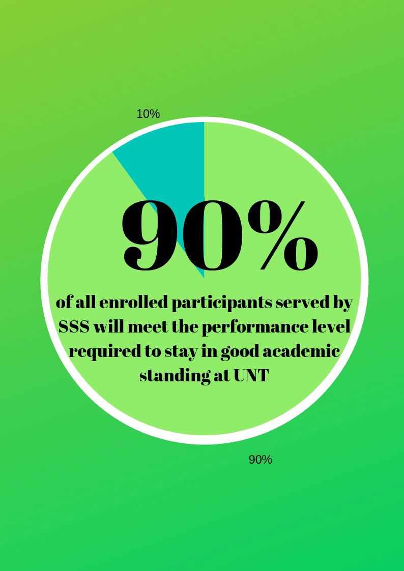 90% of all enrolled participants served by SSS will meet the performance level required to stay in good academic standing at unt