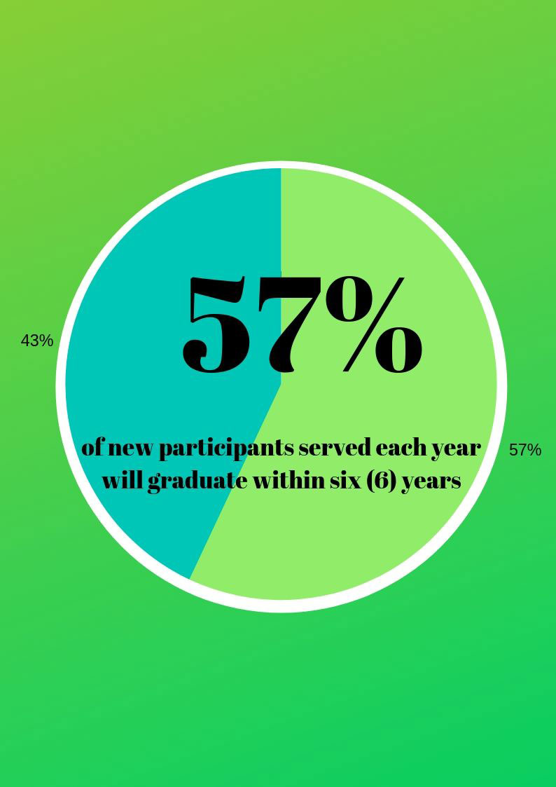 57% of new participants served each year will graduate with six years